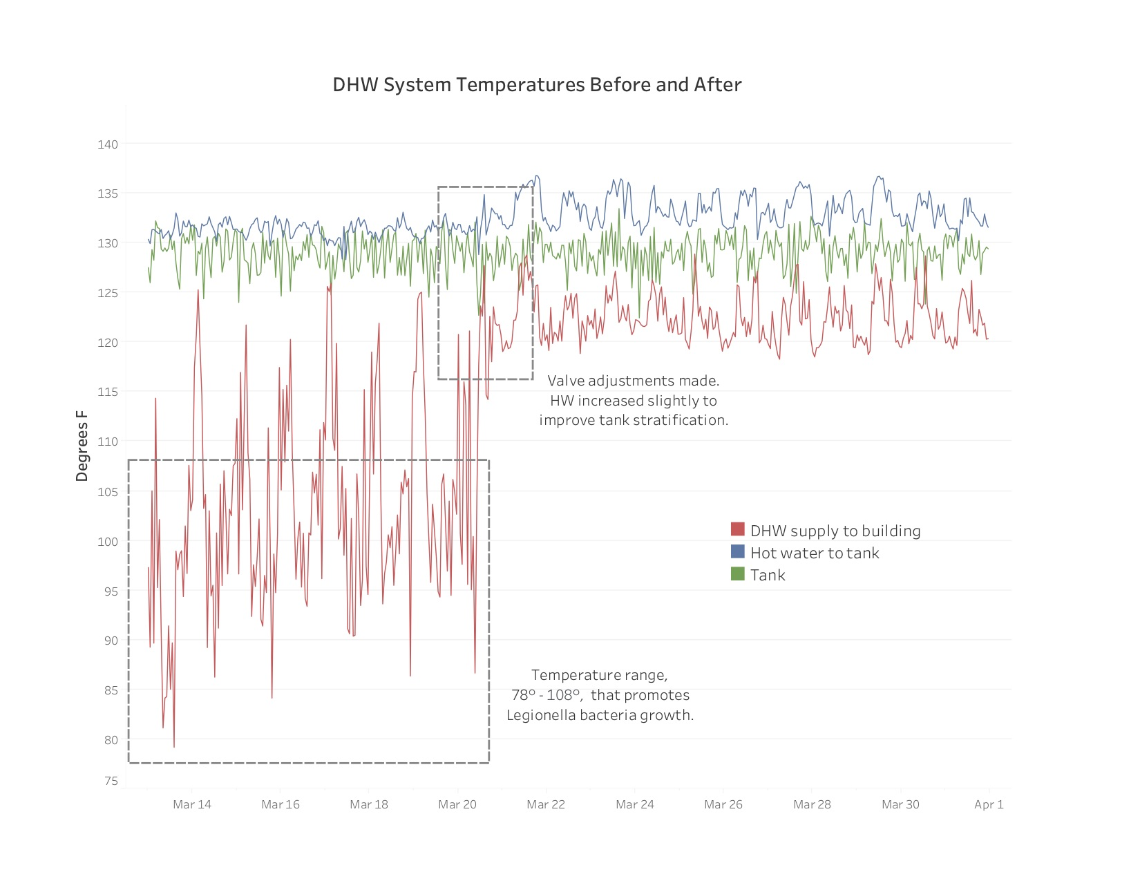 DHW system Temperatures Before and After chart