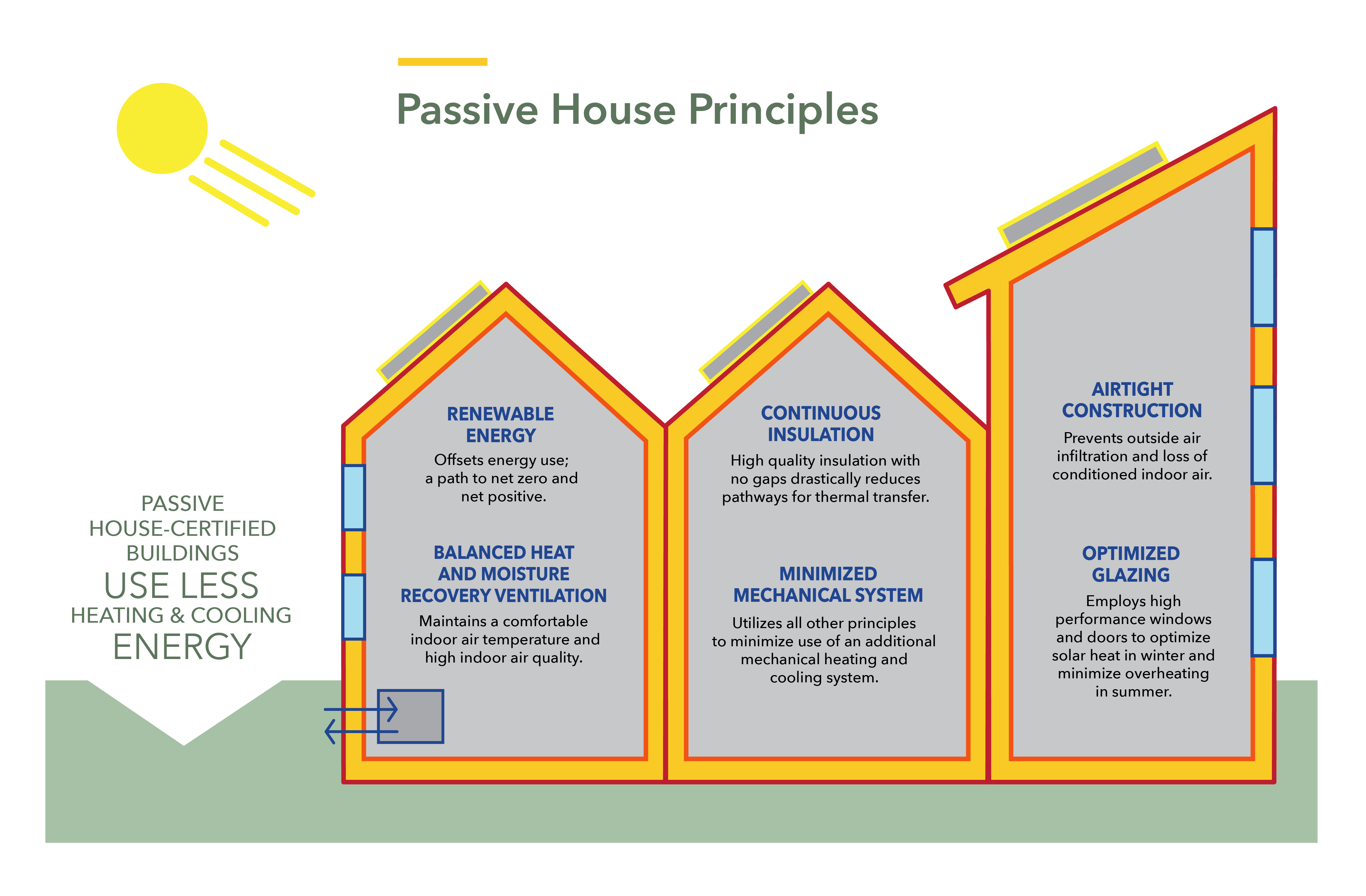 Passive House principles graphic